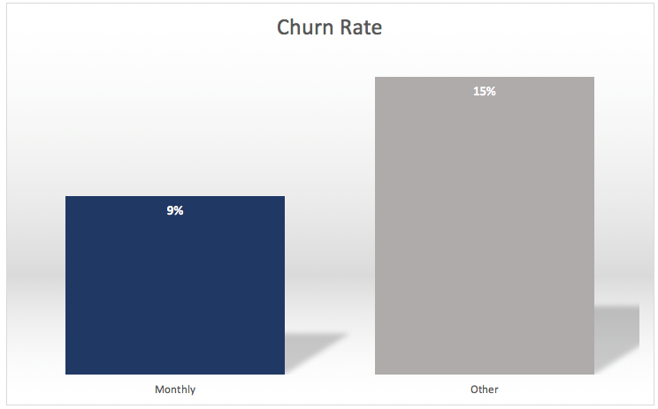 customer churn rate with no customer contact strategy