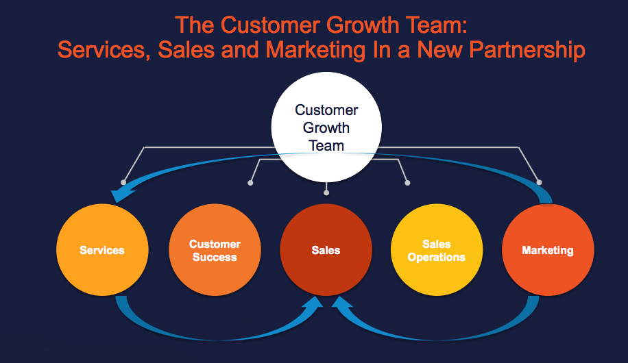 customer growth team