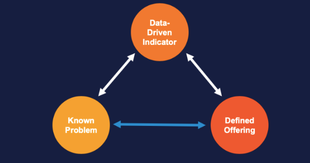 data driven sales strategy