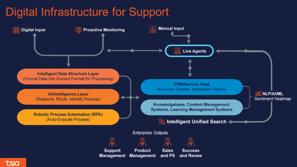 digital infrastructure of support