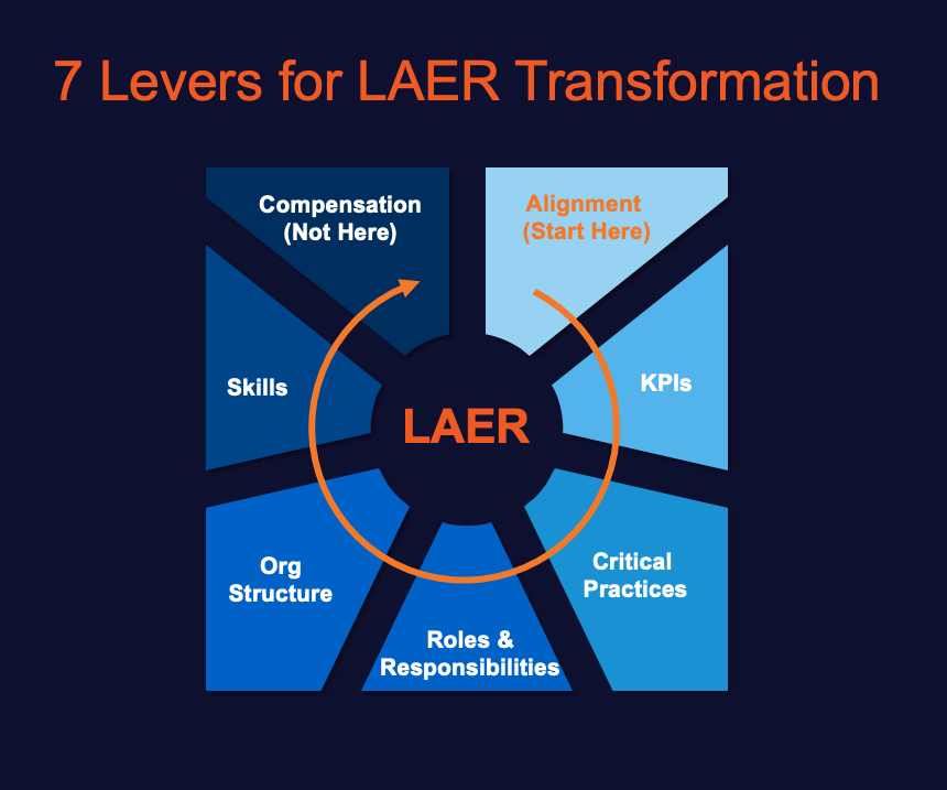7 Levers for LAER Transformation