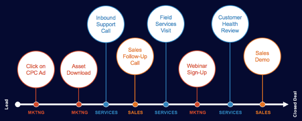 sales and marketing and services touchpoints