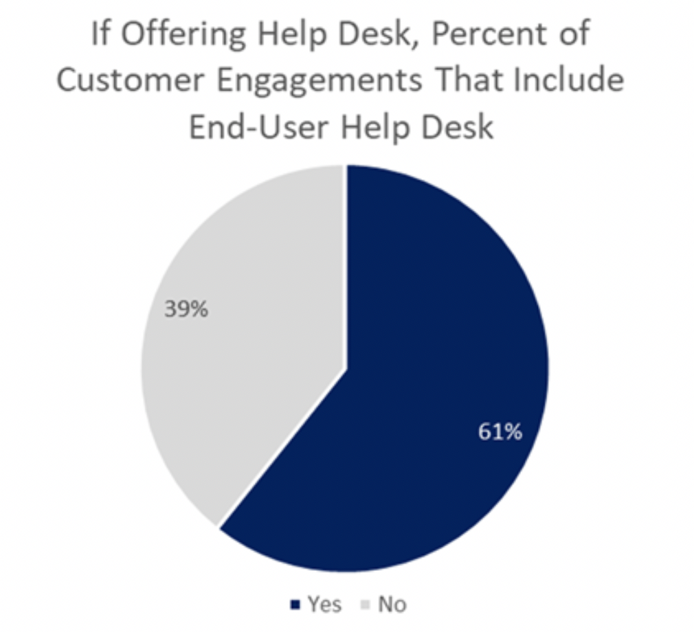how many customer engagements include help desk support