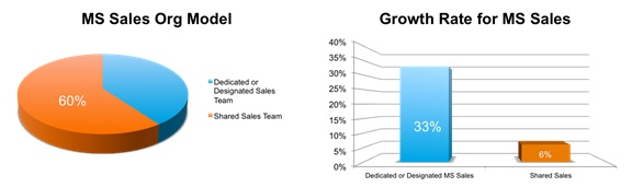 growth rate for managed services sales