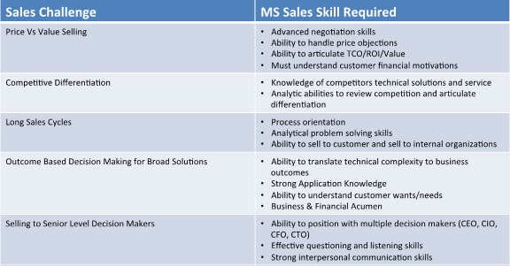 required managed services sales skills