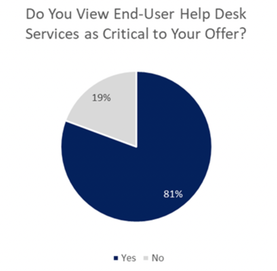 is end user help desk service important