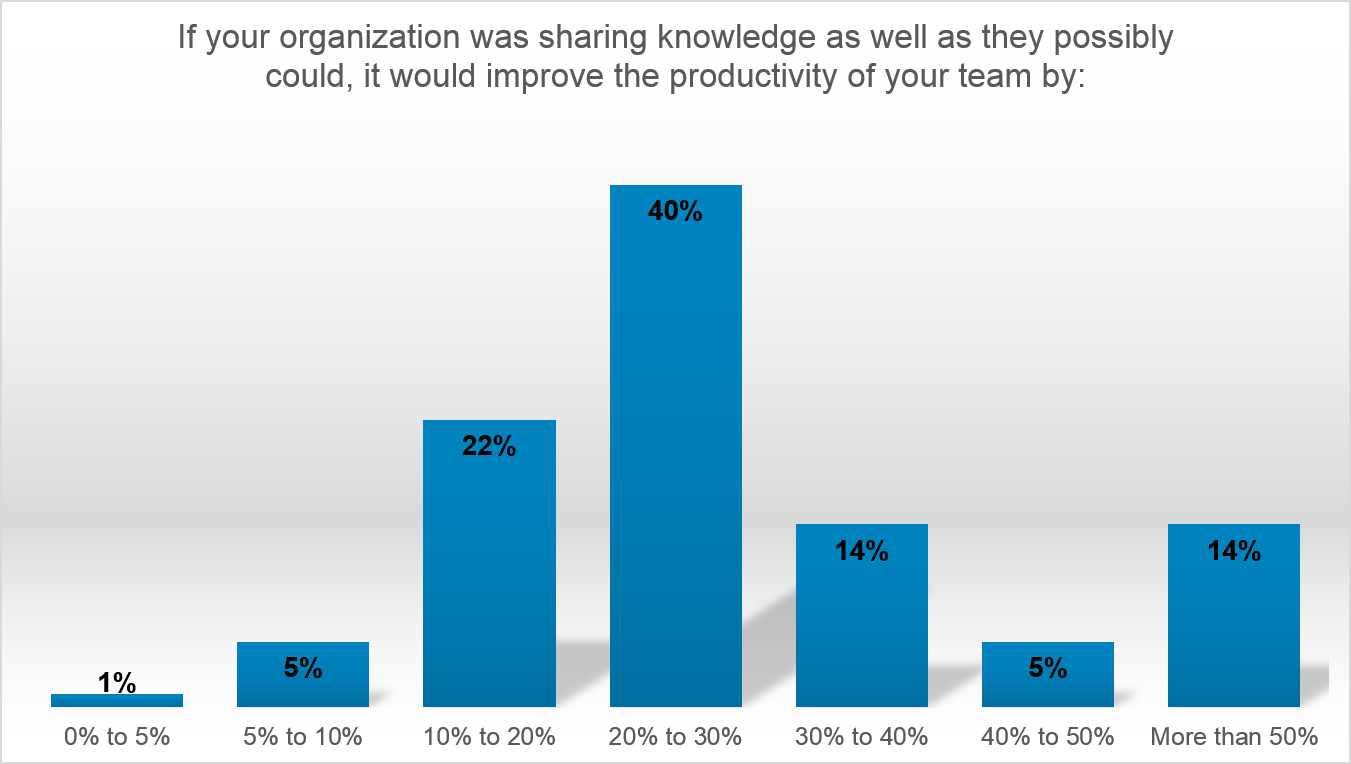 knowledge management potential