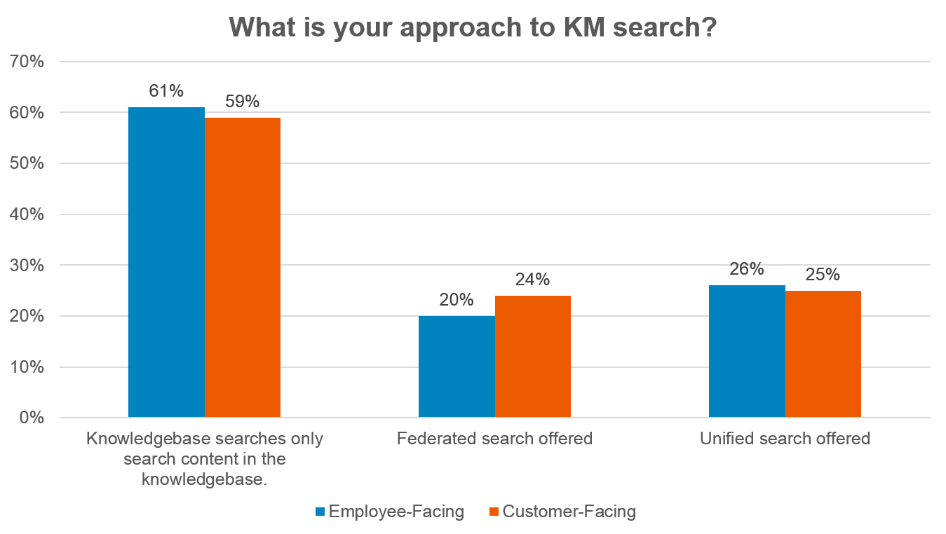 knowledge management search