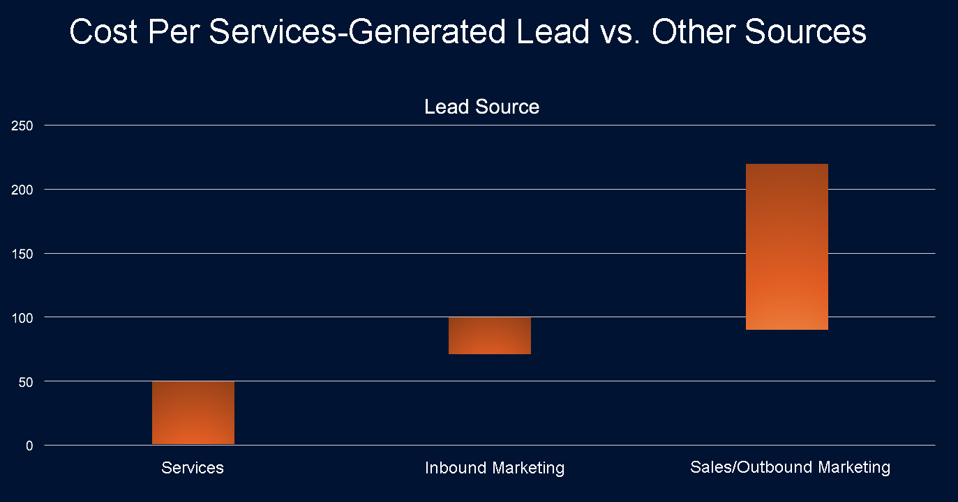 lead generation from services