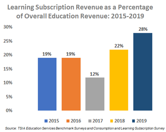 learning subscription revenue