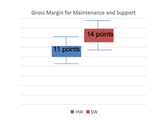 maintenance and support contract renewal gross margin