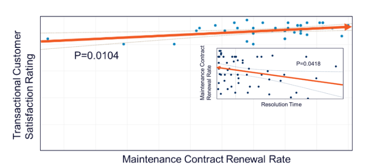 maintenance contract renewal rate