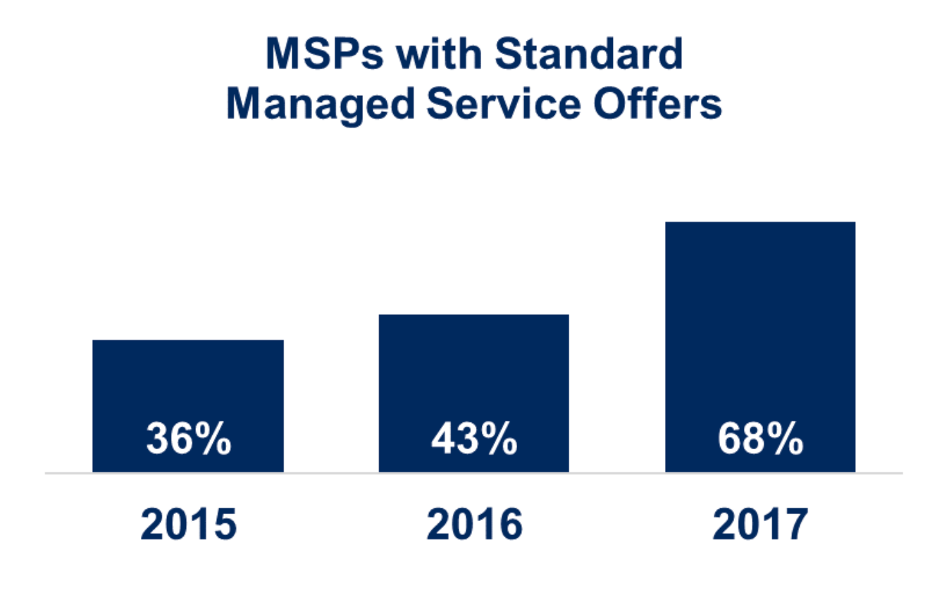 managed services providers with standard offers