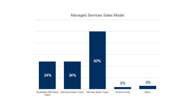 managed services sales model