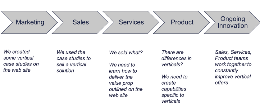 marketing sales services product