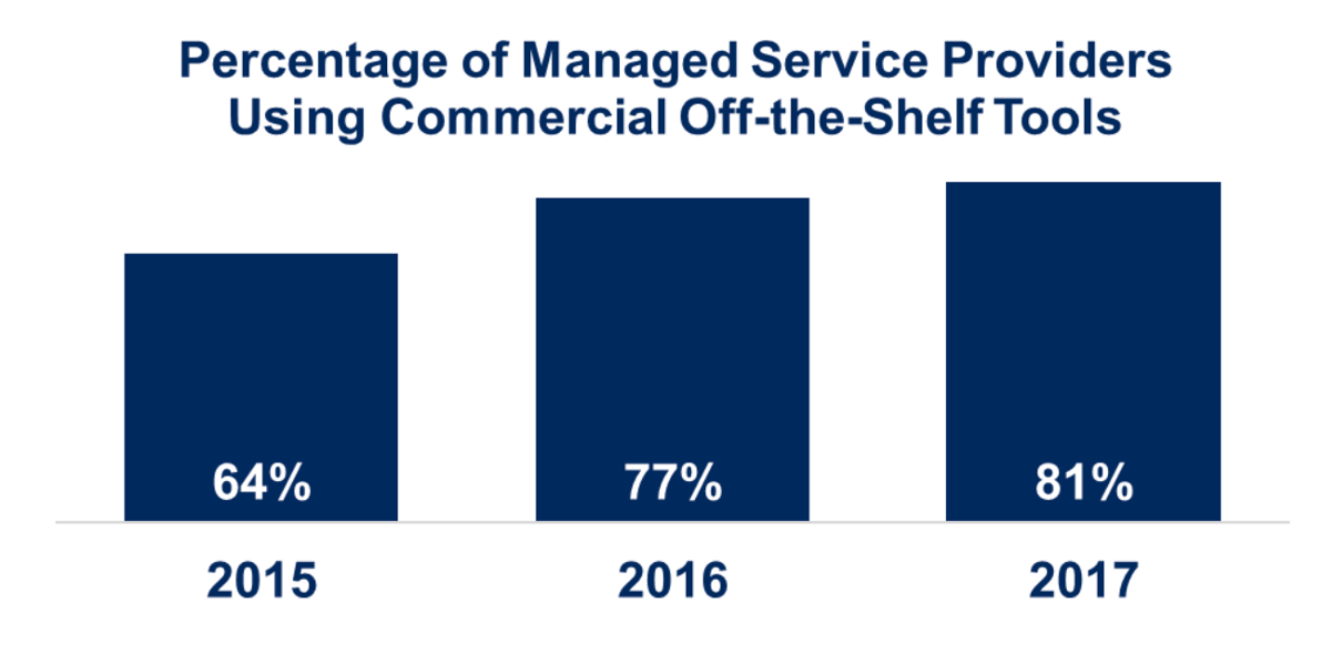 off-the-shelf managed services tools