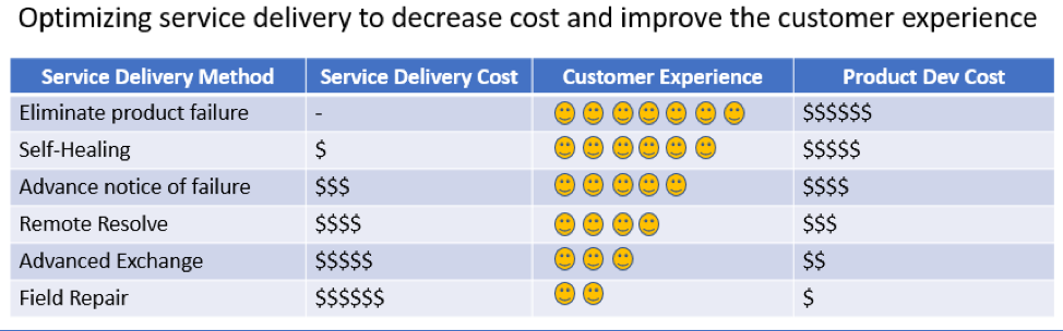 optimizing service delivery to decrease costs