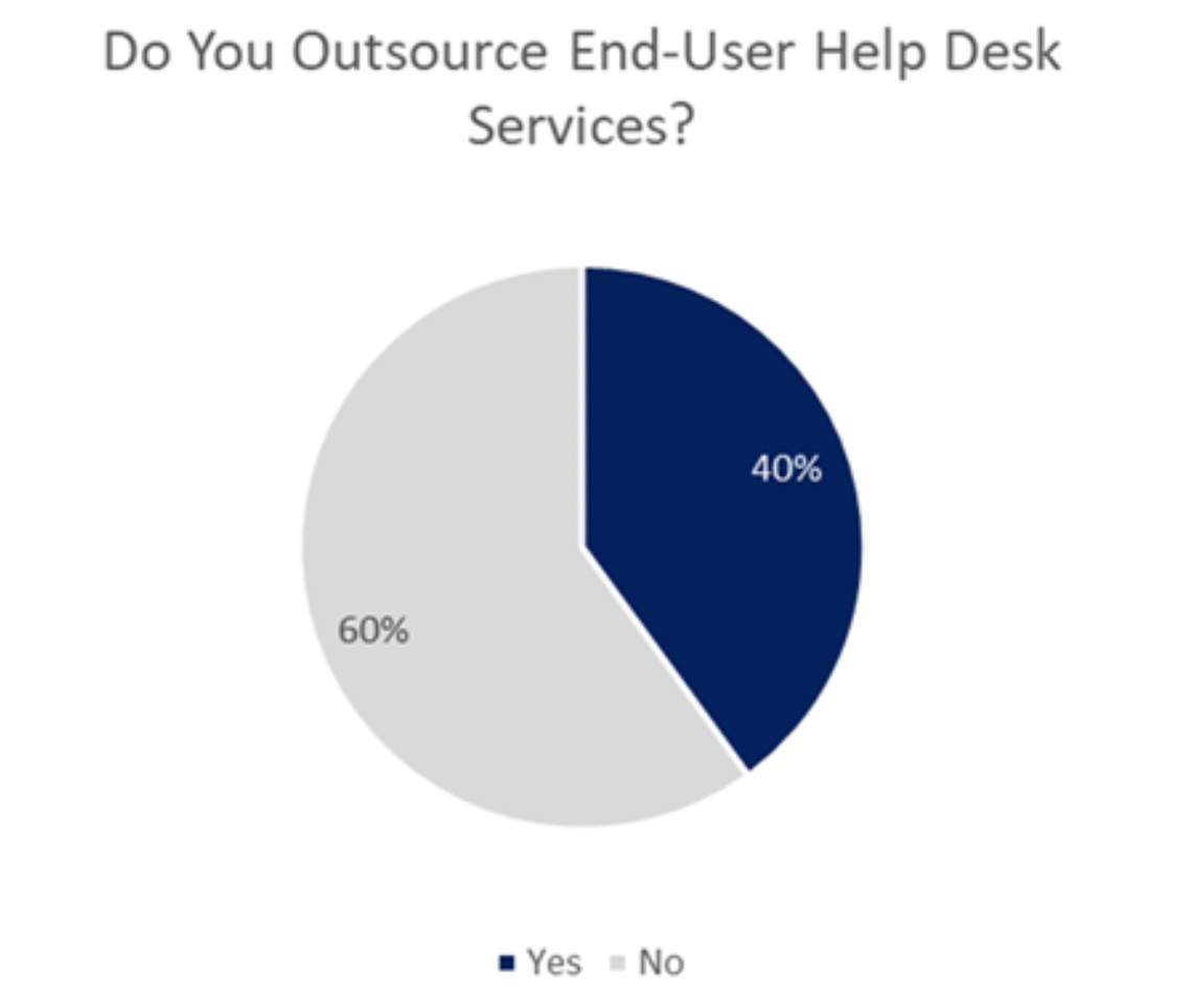 outsource support