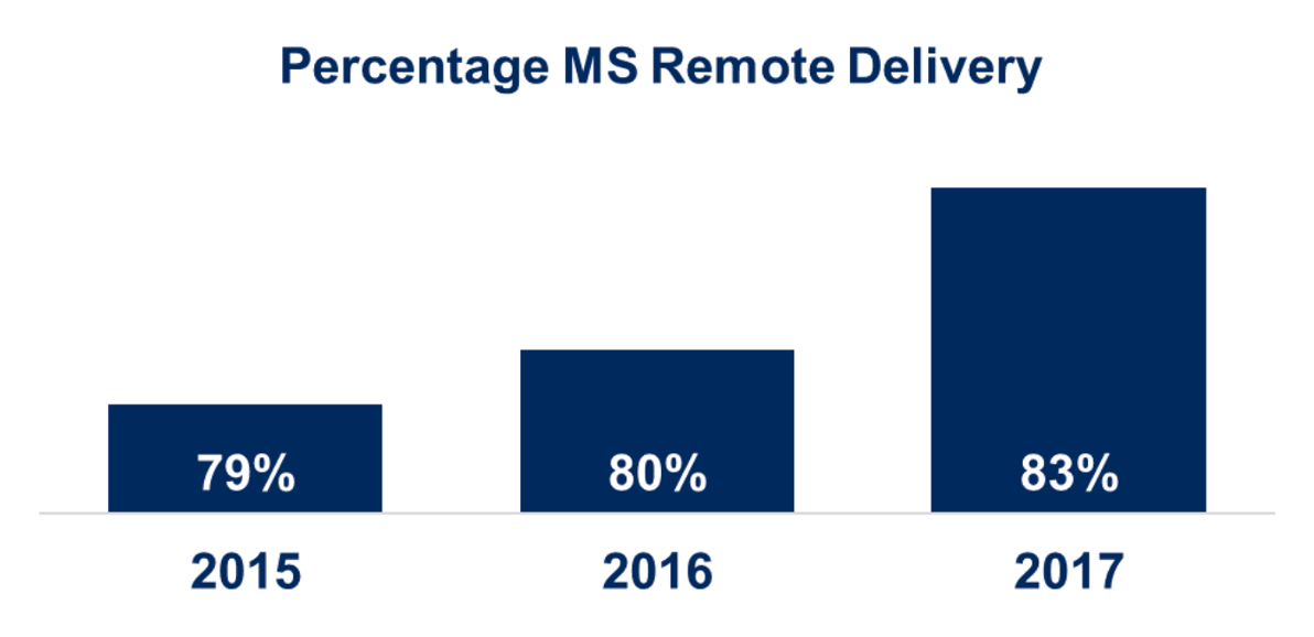 percentage of remote managed services delivery