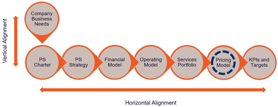 professional services alignment