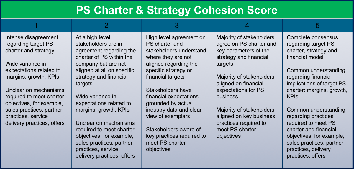 professional services charter score