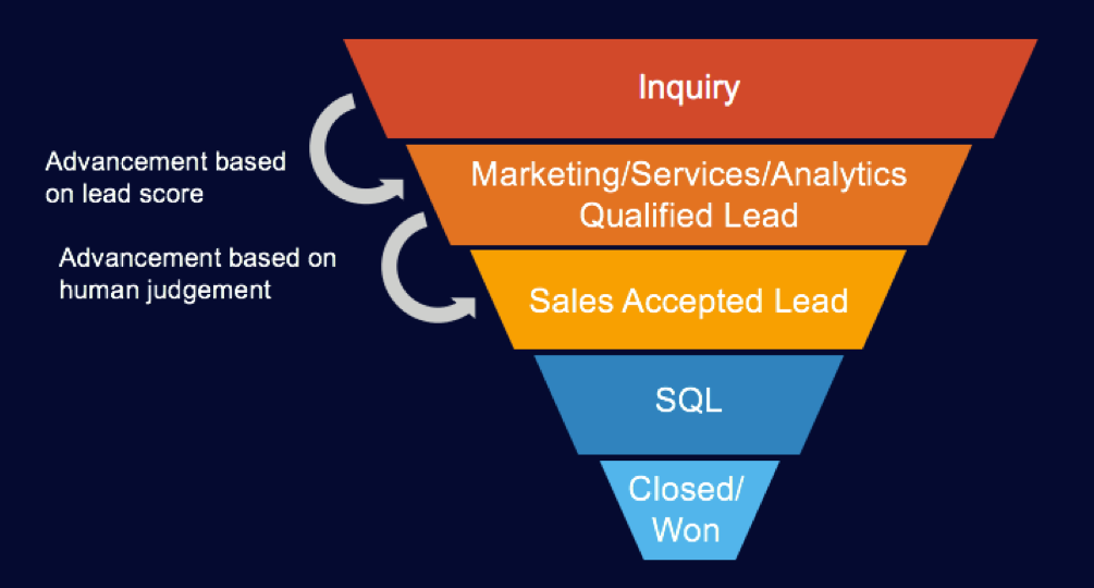 sales and marketing touchpoints
