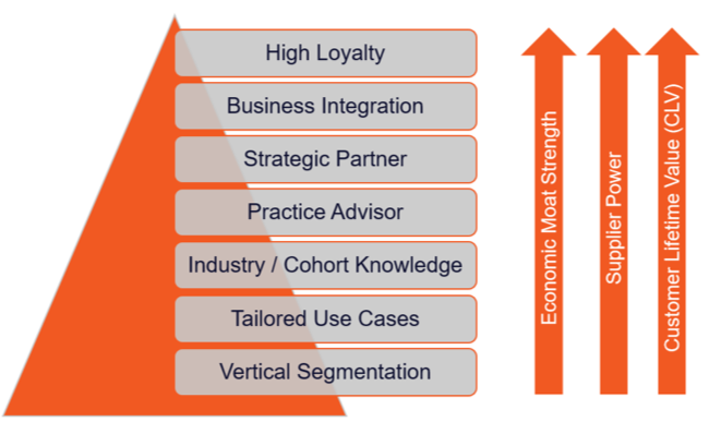 segmentation relationship in anything as a service