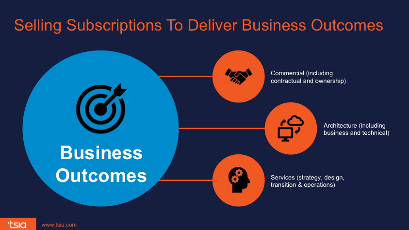selling subscriptions to deliver business outcomes