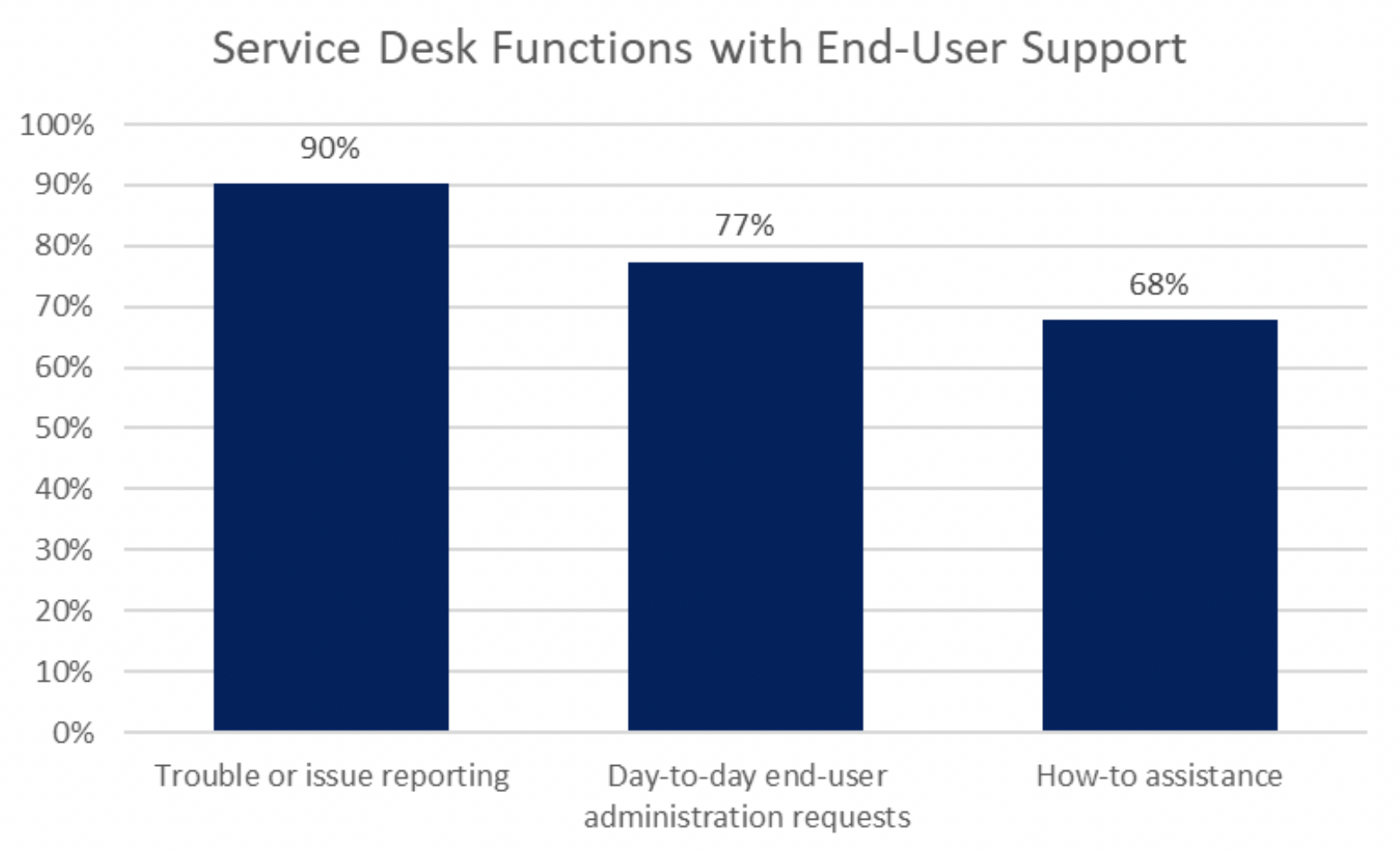 service desk functions with end user support