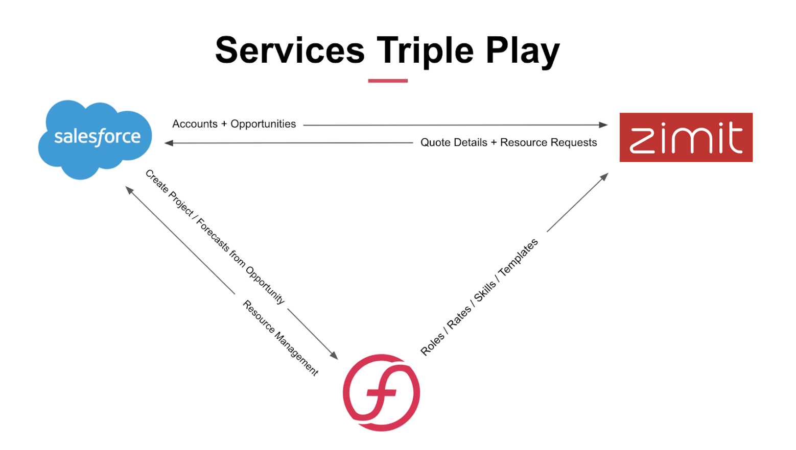 services triple play