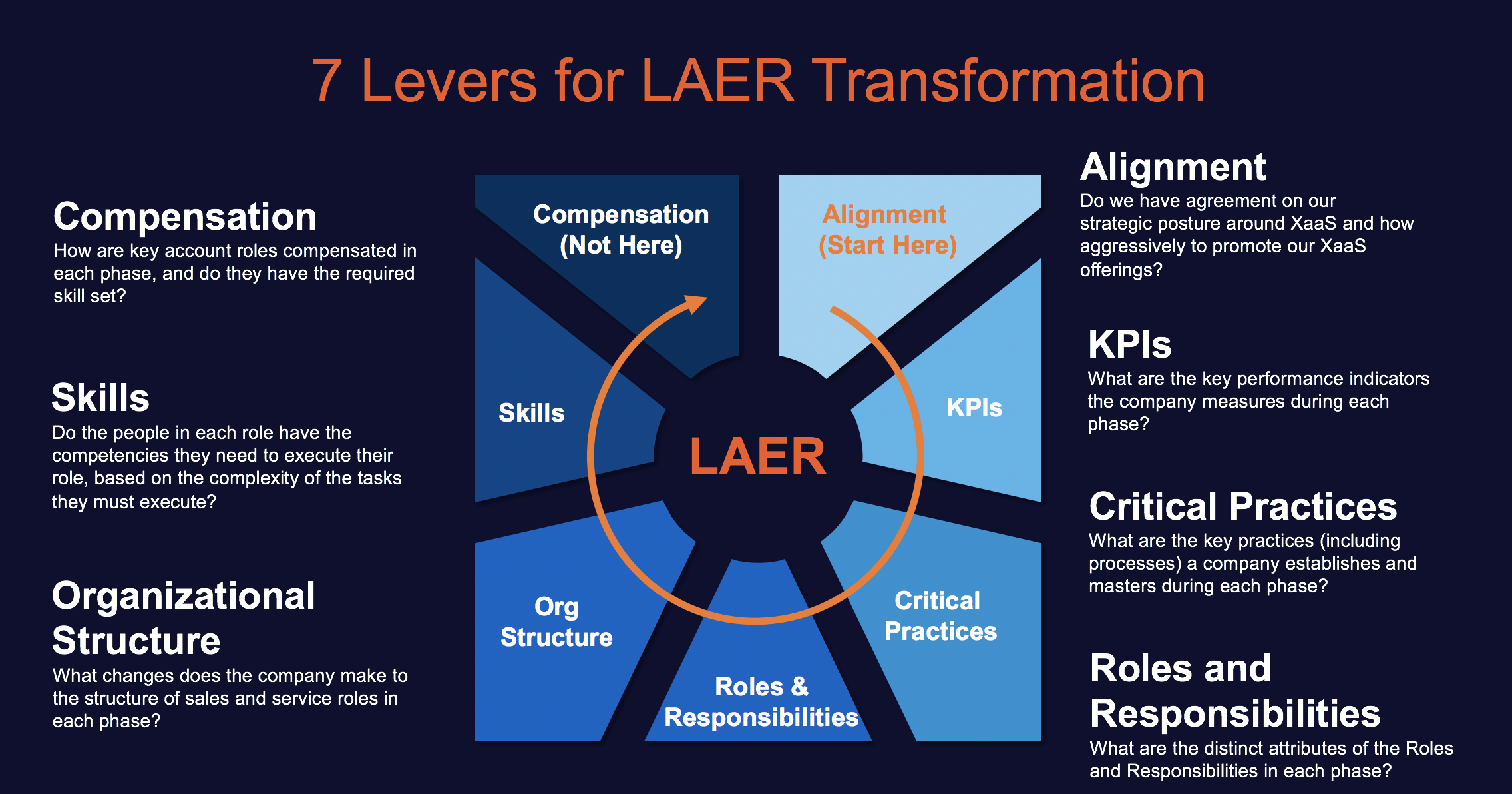 Source: 7 Levers for LAER Transformation Framework