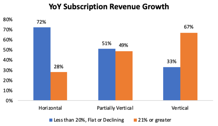 subscription revenue growth year over year