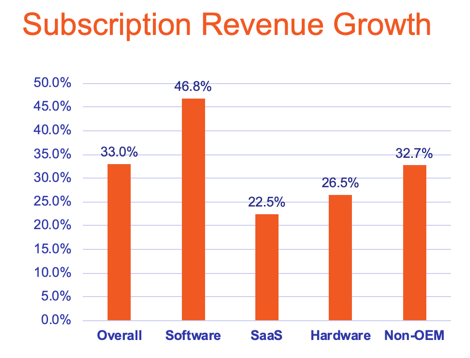 subscription revenue growth