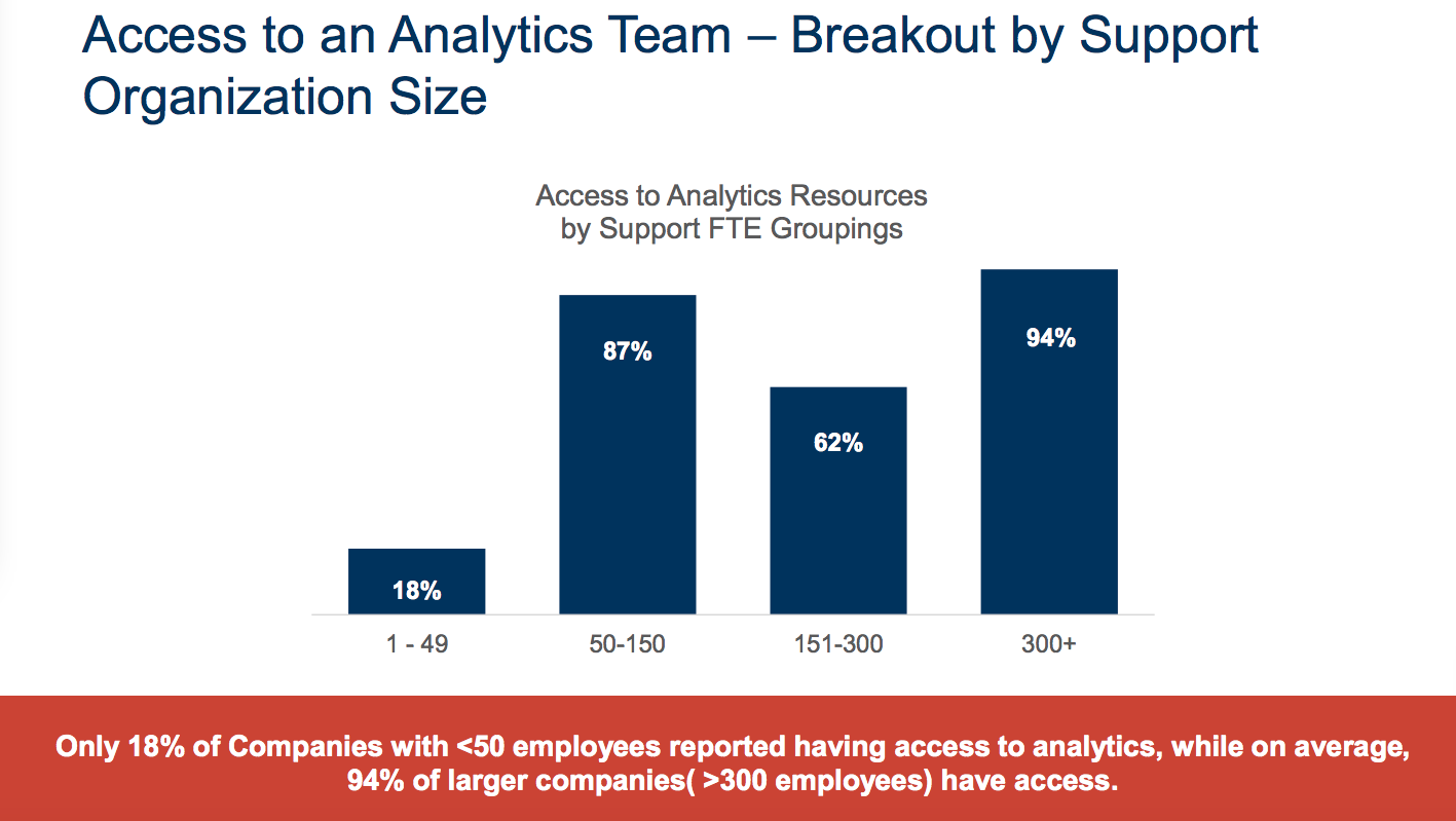 support organization size and analytics staff access