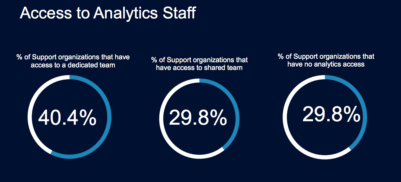 support services access to data analytics staff