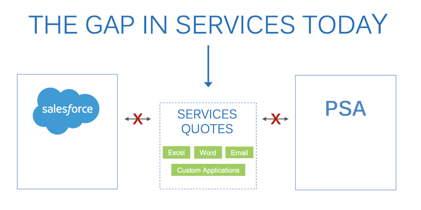 the gap in services today