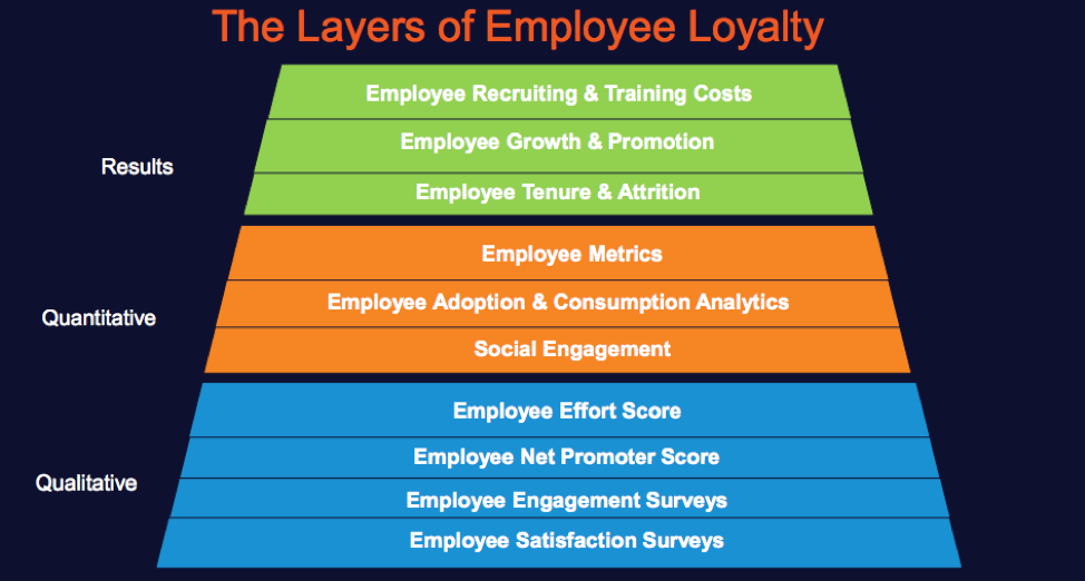 employee loyalty program