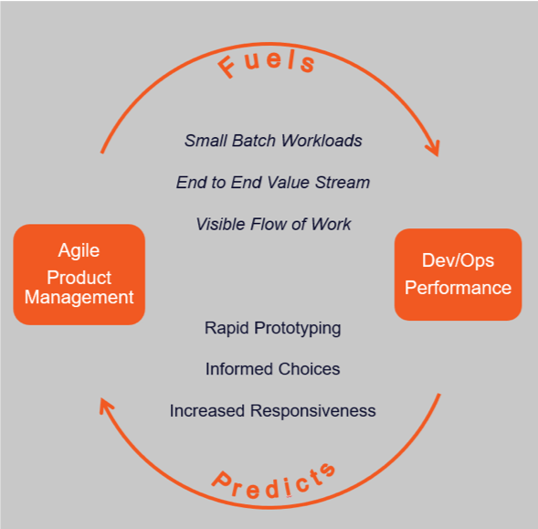 the relationship between devops and product management