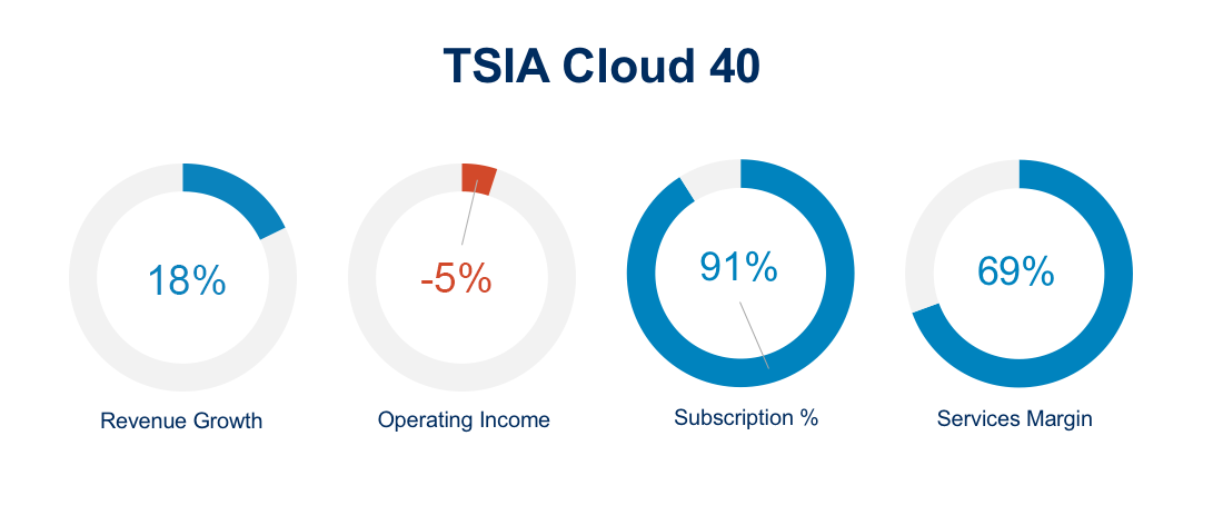 tsia cloud 40 index