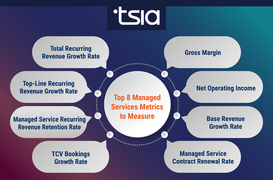 managed services key performance indicators
