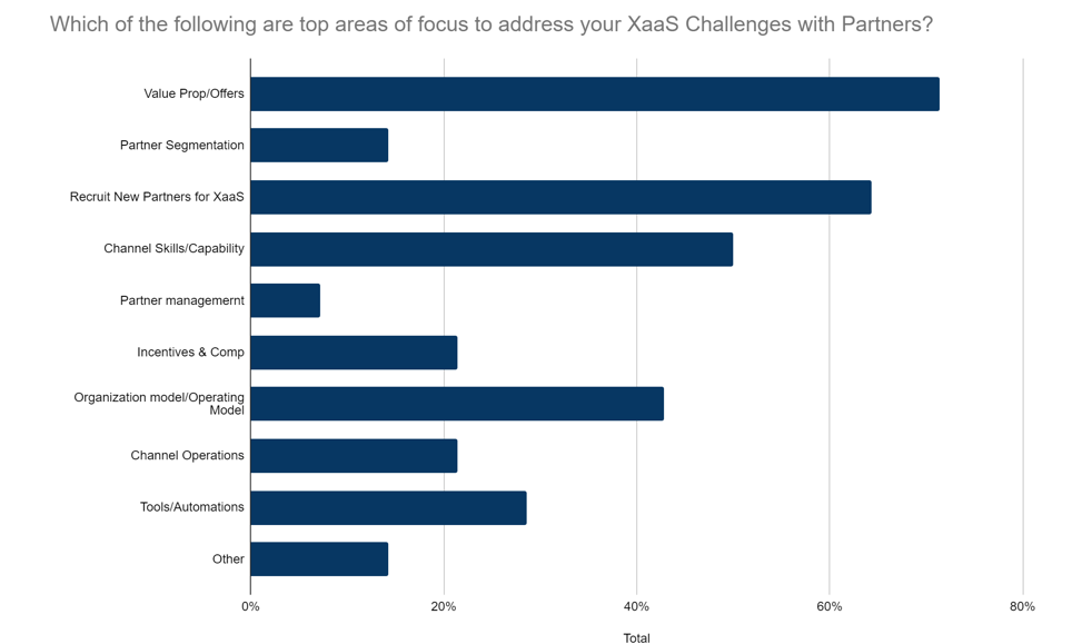 xaas channel partner focus areas