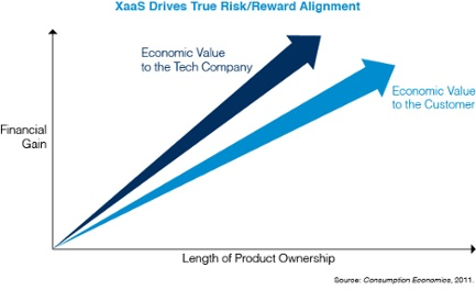 xaas drives true risk reward alignment