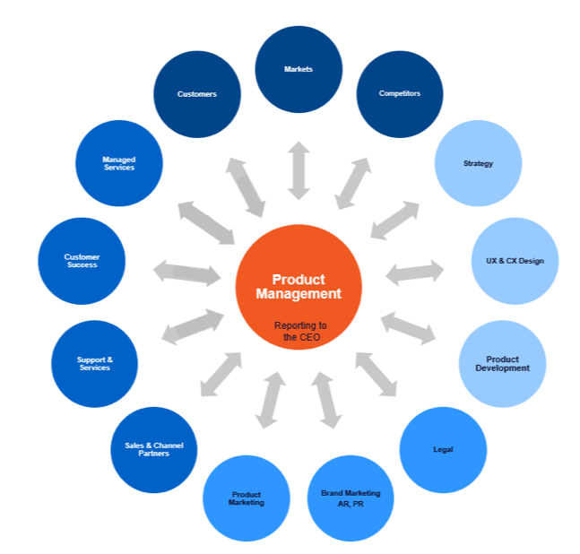 xaas product management is at the center of everything