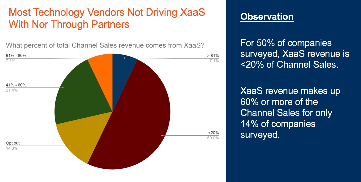 xaas revenue and channel sales