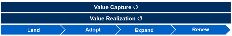 xaas value capture and realization framework