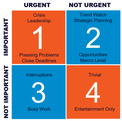 Figure 1: Eisenhower Prioritization Matrix. SunTrust Research with 516 businesses (annual revenue between $5 million and $250 million) conducted in Q1 2019.