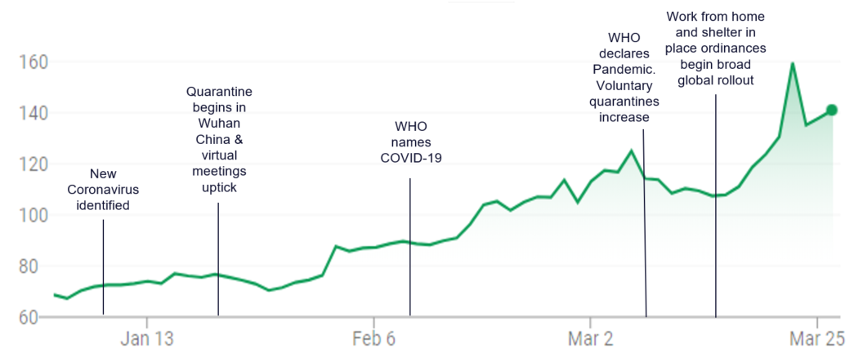 Figure 2:Zoom Video Communications (NASDAQ: ZM) stock reflecting expected sustained customer growth