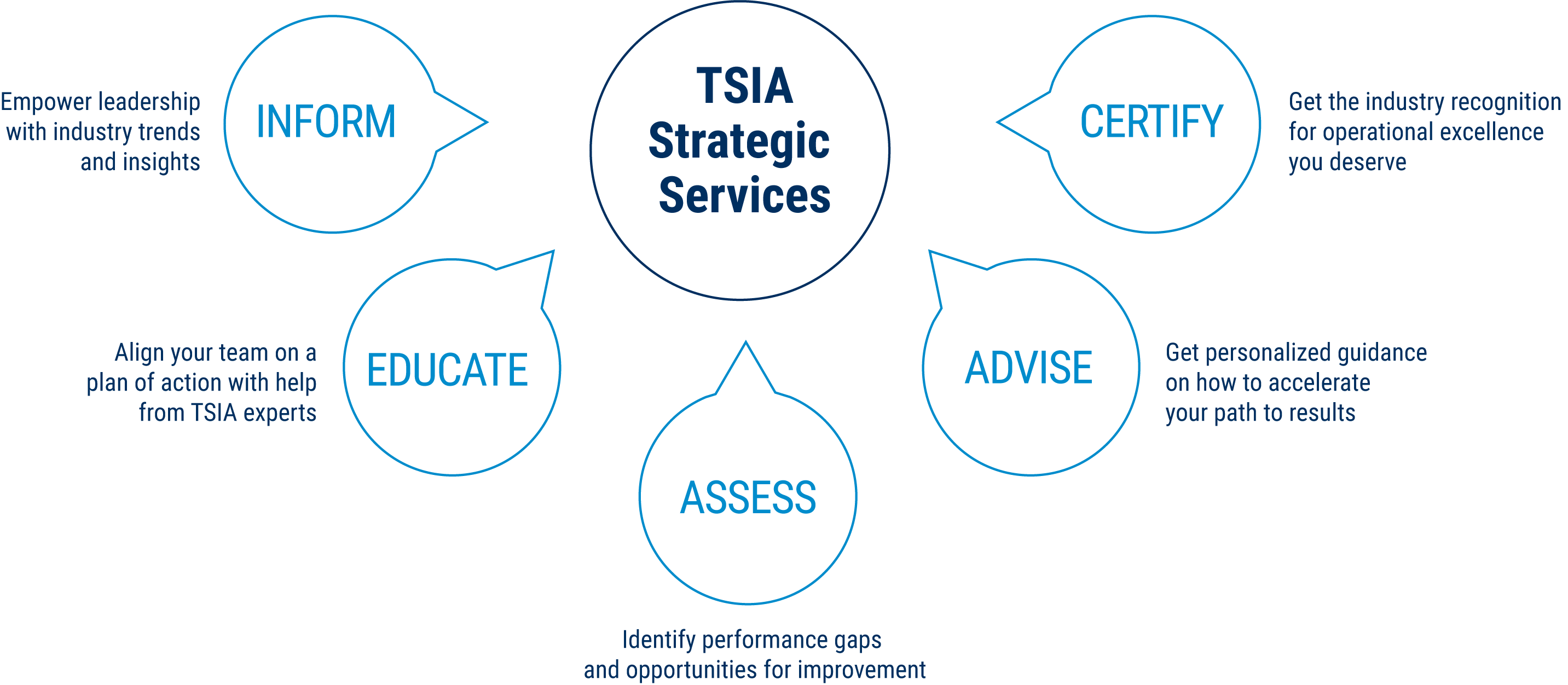 Strategic Services Chart