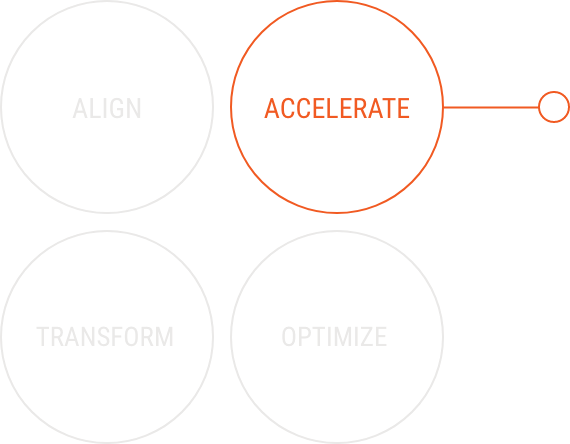 Accelerate Organizational Capabilities