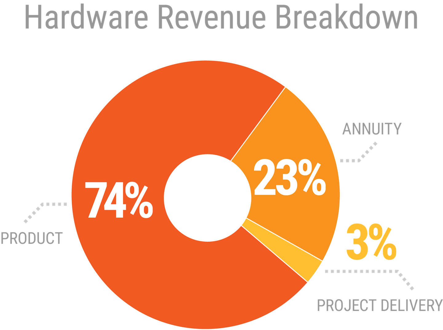 hardware revenue breakdown